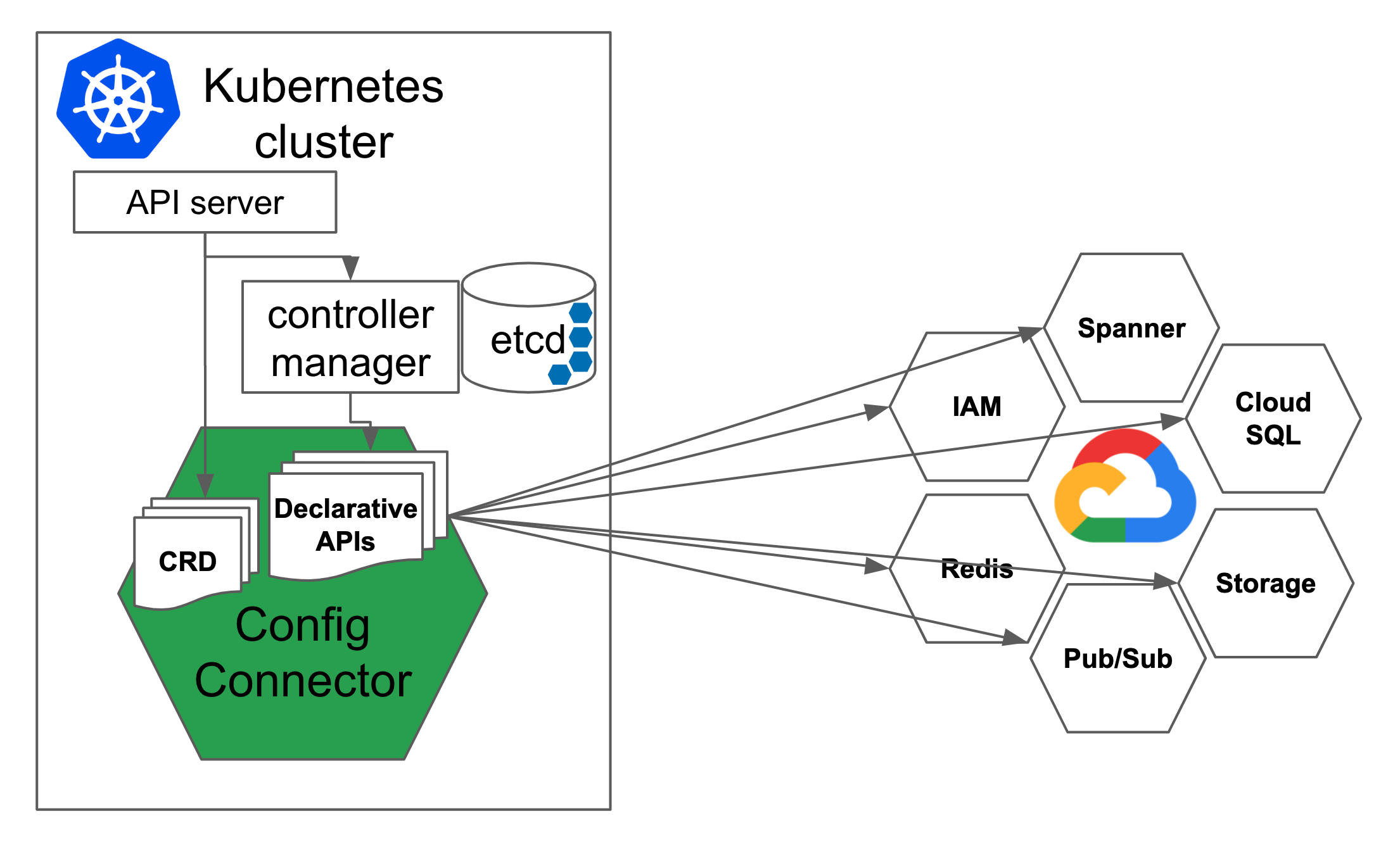 Why Kubernetes Config Connector?