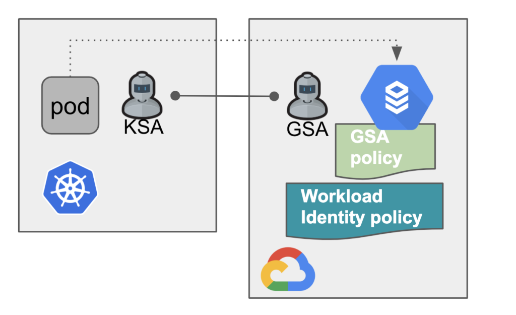 Workload identity requires Google service account, K8s service account and workloadIdentityUser permission on Google service account.