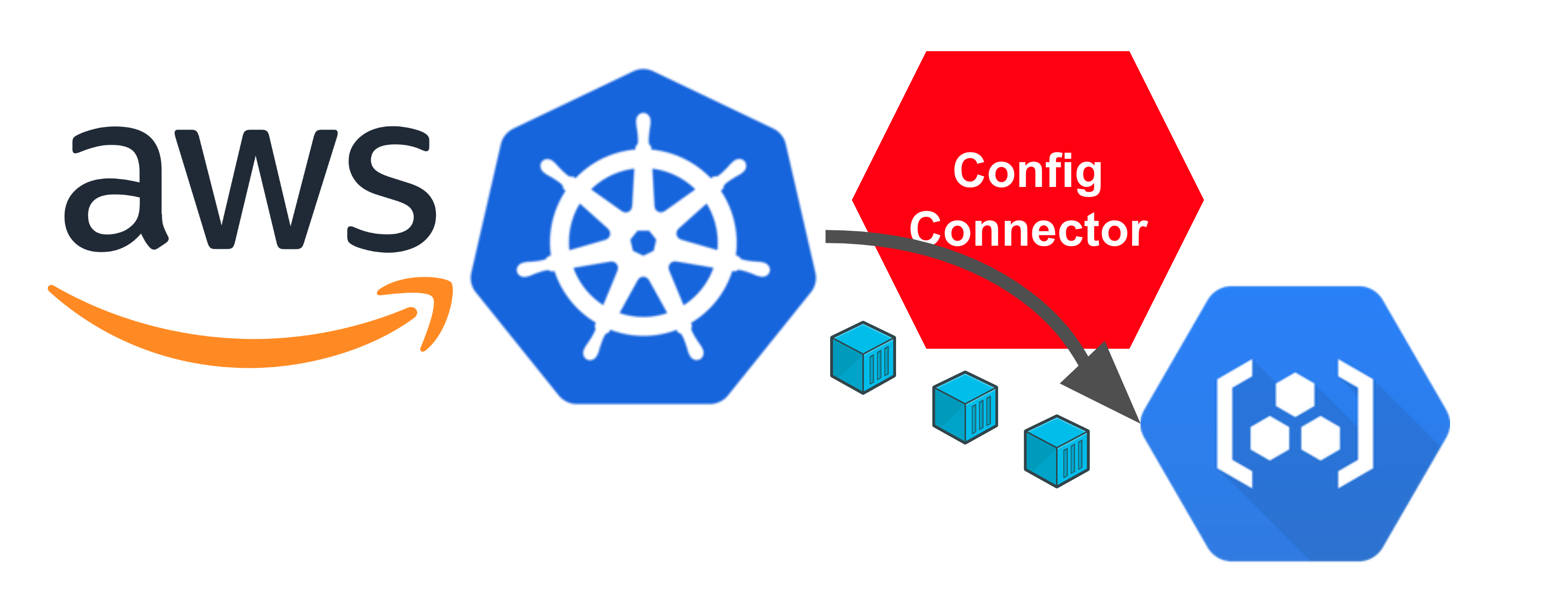 Pulling GCR image from external Kubernetes with Config Connector